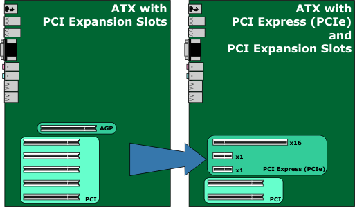 PCIe From PCI Migration Drawing