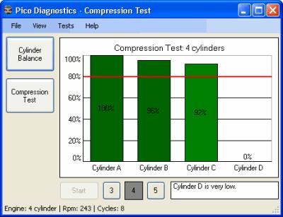 failed compression test