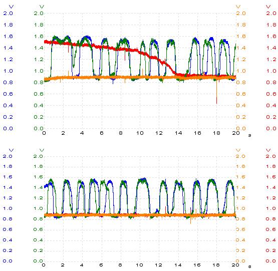 O2 sensor waveforms